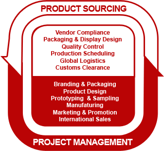 Product sourcing and management chart.